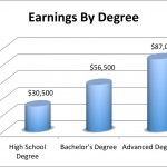 Earnings by Degree Received