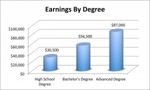Income by Degree