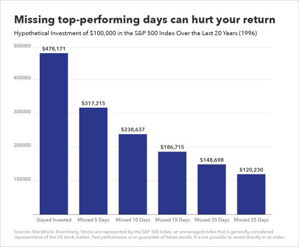Staying Invested Is The Key To Long Term Success